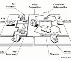 Modelo de Negócios – Business Model Canvas