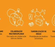 O Design Thinking e a solução de problemas