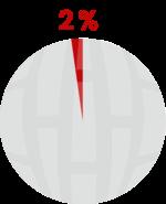2% causam um grande impacto