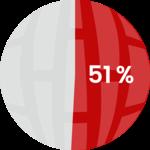51% das interrupções se originam abaixo do Tier1