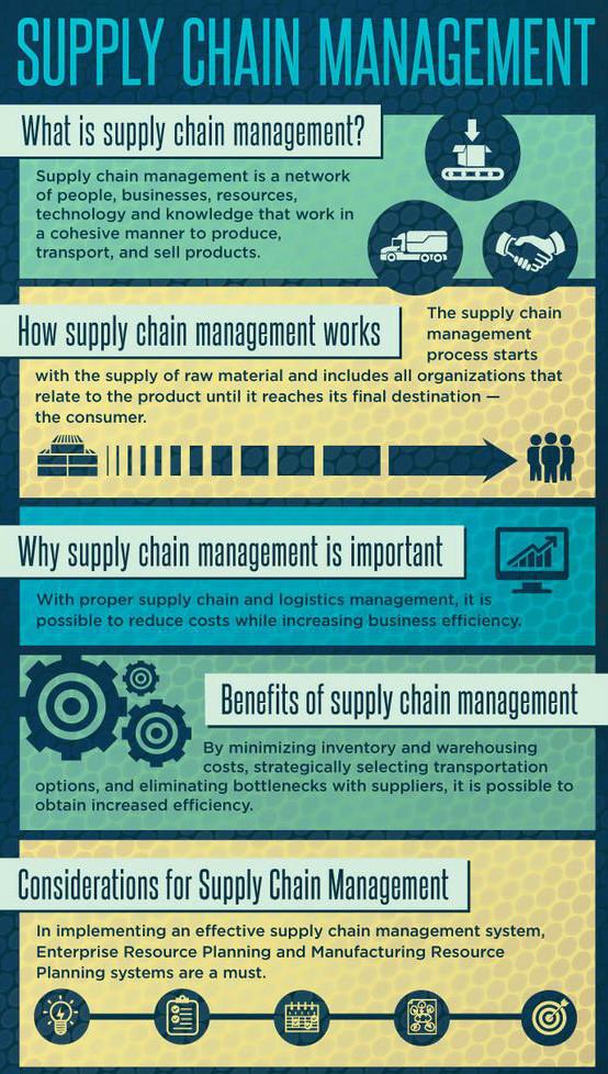 Resumo da Cadeia de Suprimentos (Supply Chain)