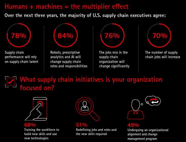 Humanos + Máquinas - O efeito multiplicador