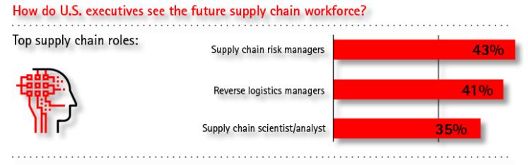 Futuro dos Profissionais de Supply