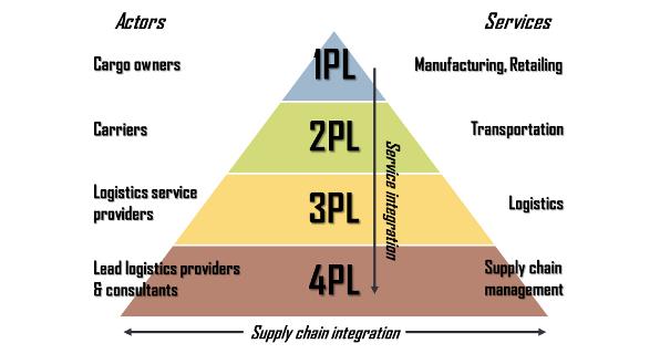 4PL - Fourth-party Logistics - Quarteirização Logística