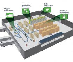 Otimização de Armazéns – Supply Chain