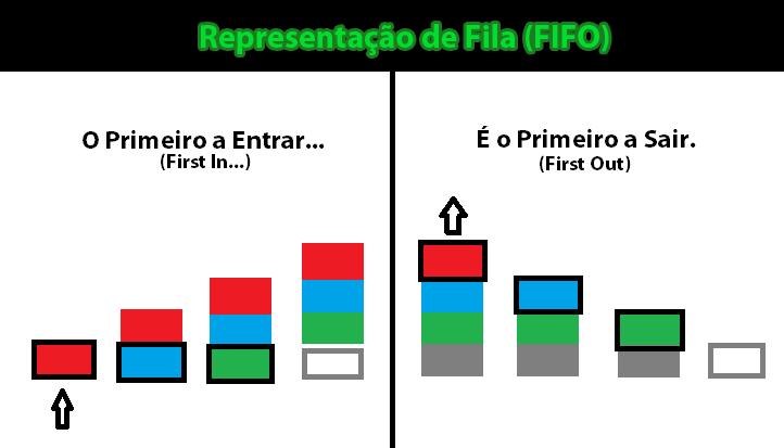 FIFO - Gerenciamento de Estoque