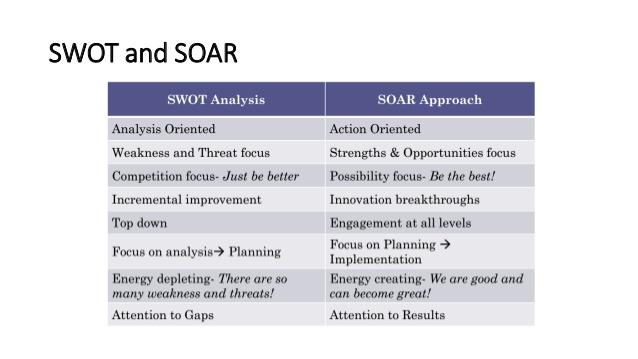 SOAR - Ferramentas Estratégicas