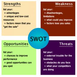 SWOT - Ferramentas Estratégicas