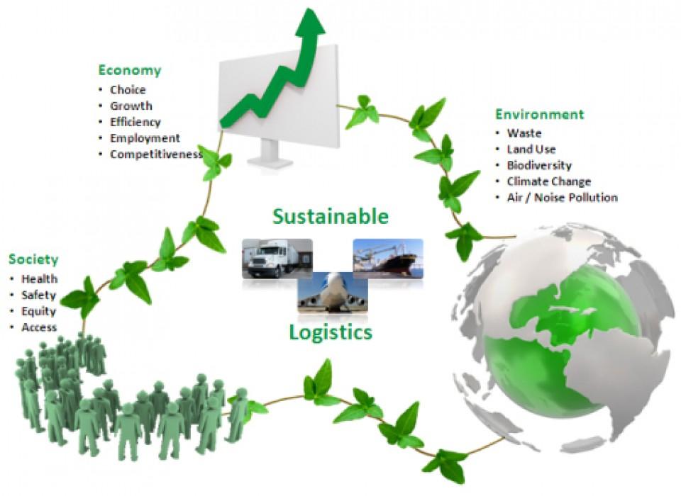 Sustentável - Logística verde