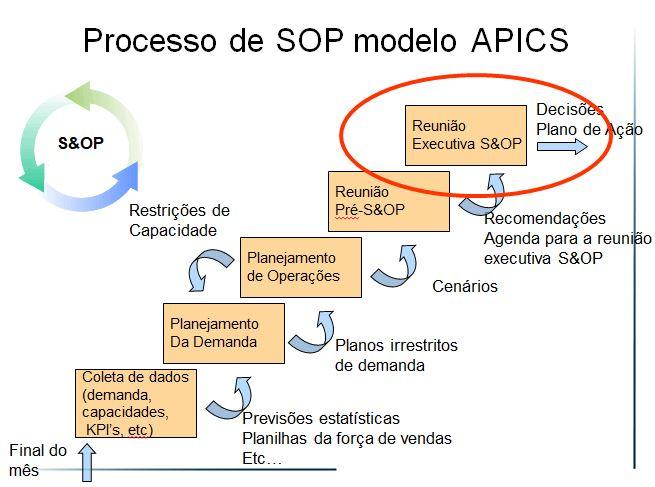 O Processo de S&OP