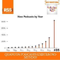 Quantos podcasts existem no mundo?